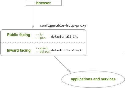 configurable-http-proxy — JupyterHub Federated Documentation